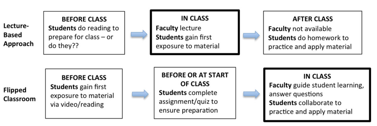 Graphical representation of the difference between a flipped classroom and lecture-based approach.