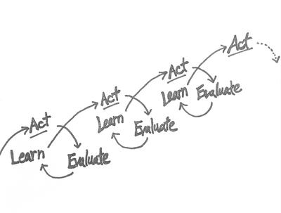 Iterative Evaluate-Learn-Act Cycle